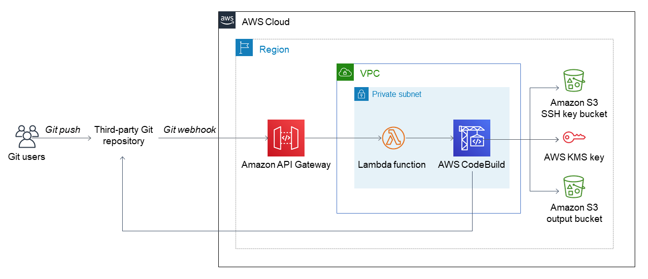 Quick Start architecture for Git webhooks on the AWS Cloud