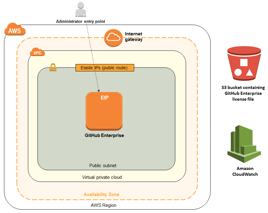 Quick Start architecture for GitHub Enterprise on the AWS Cloud