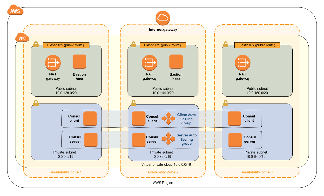 Quick Start architecture for HashiCorp Consul on the AWS Cloud