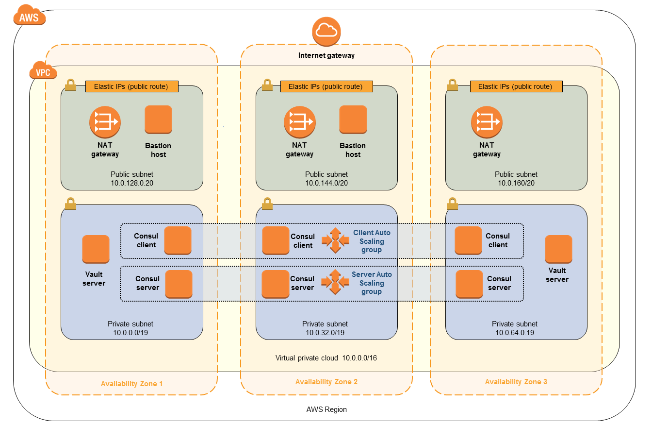 Quick Start architecture for HashiCorp Vault on the AWS Cloud