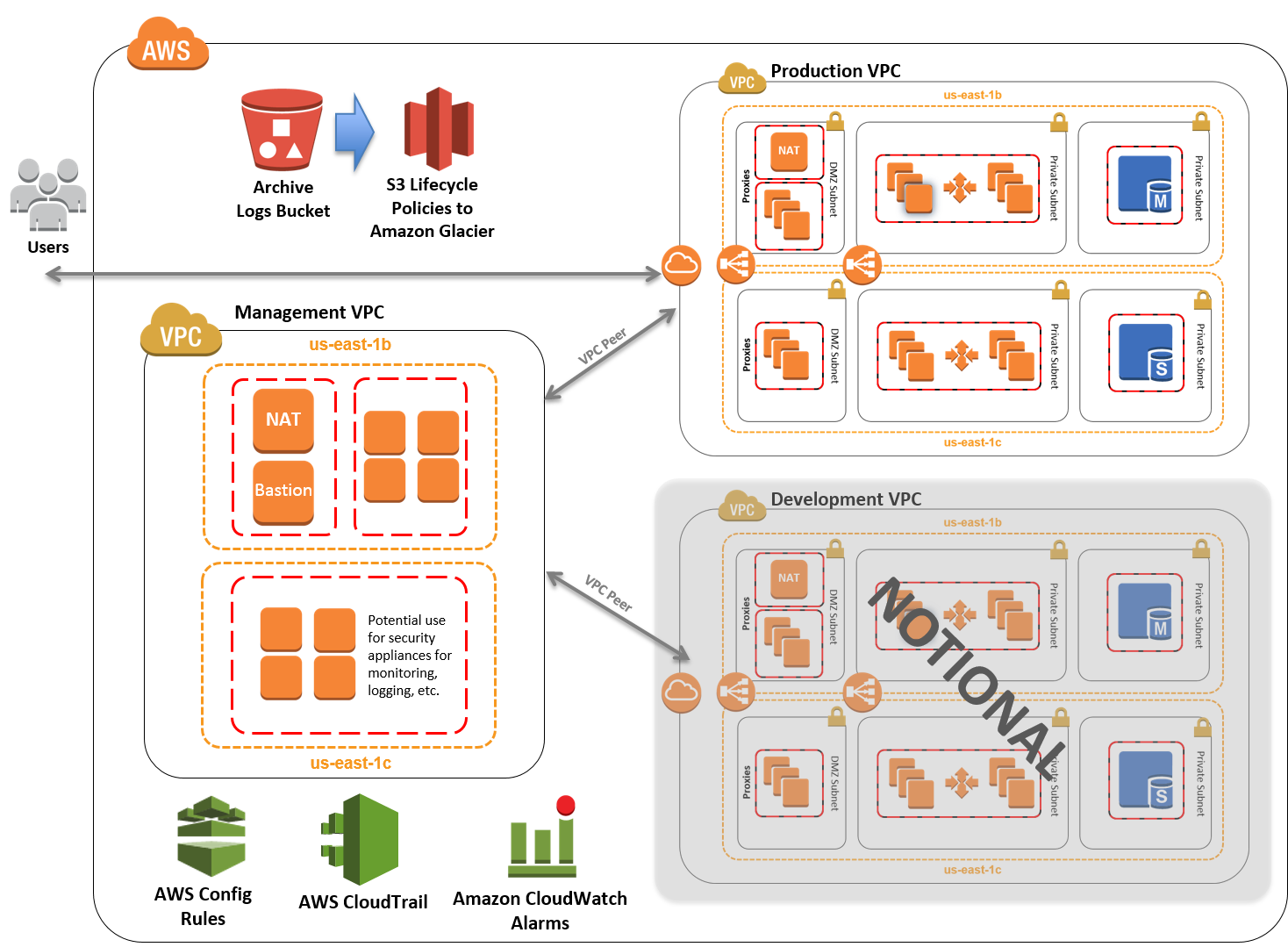 Quick Start reference architecture for HIPAA on AWS