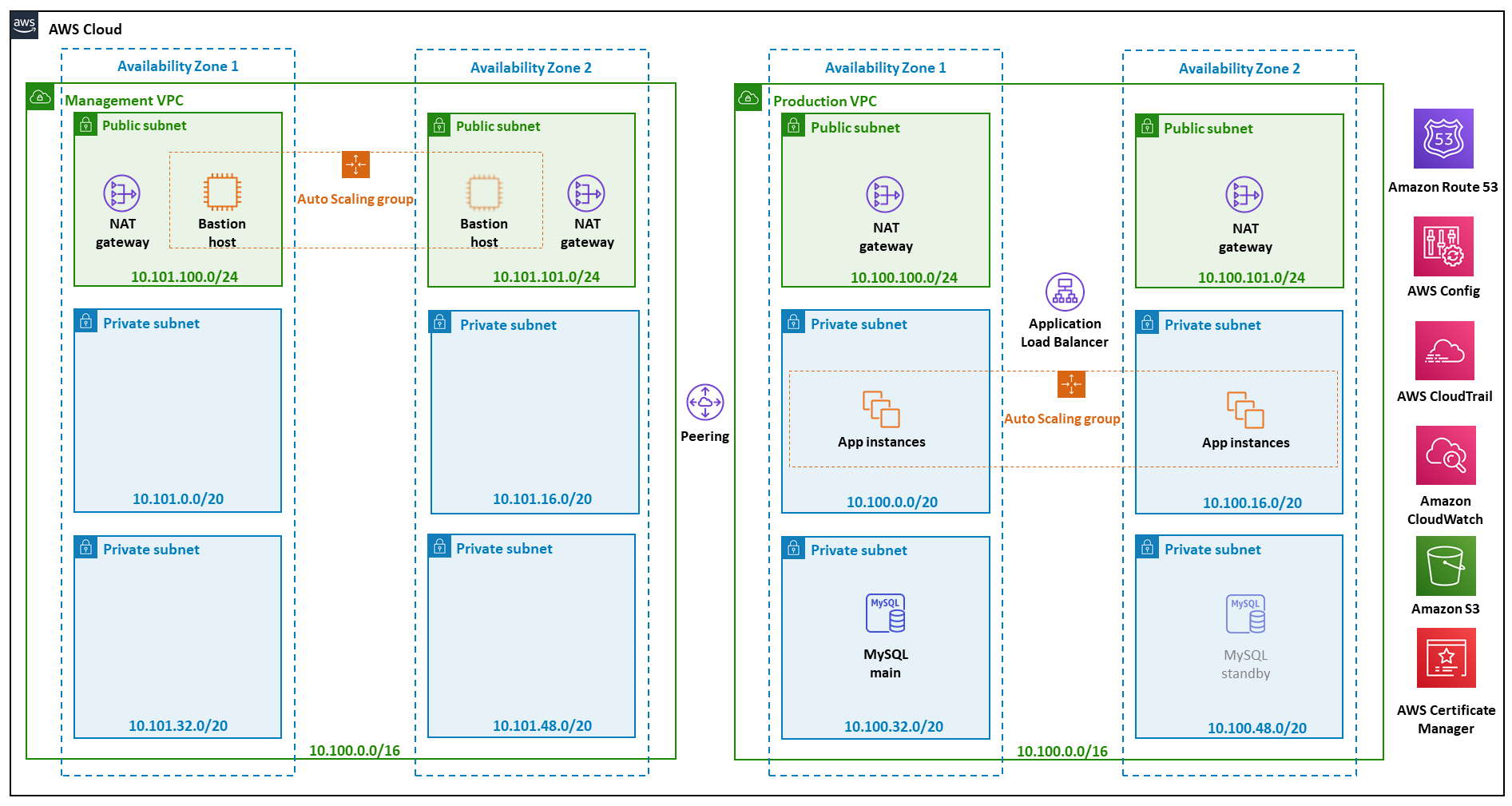 Quick Start reference architecture for HITRUST on AWS