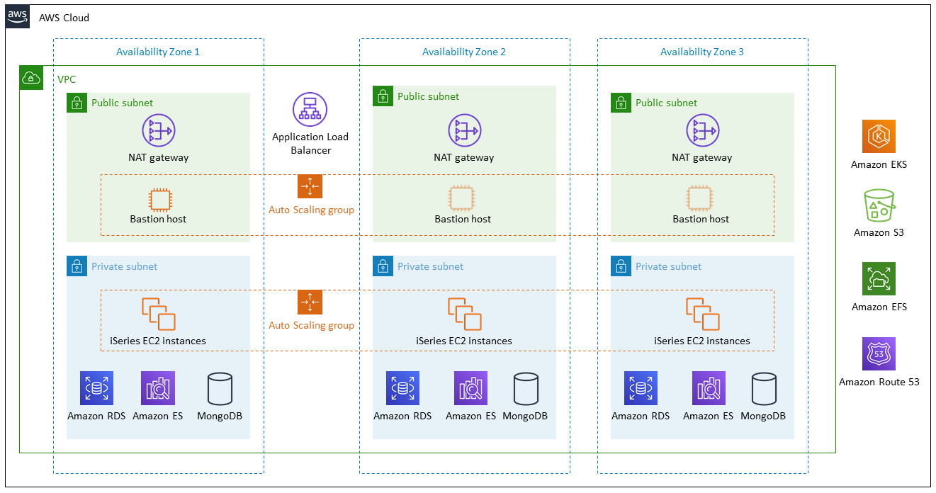 iBASEt Solumina architecture on AWS