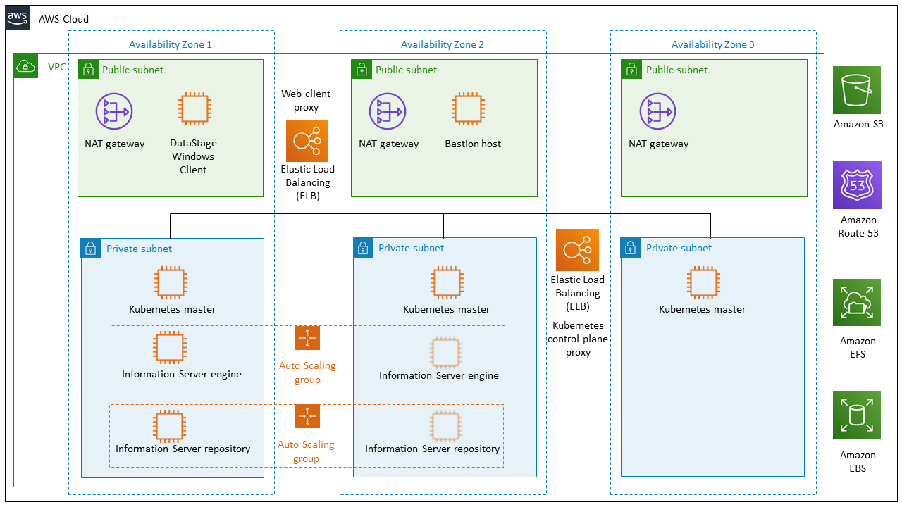 IBM InfoSphere DataStage on AWS - Quick Start