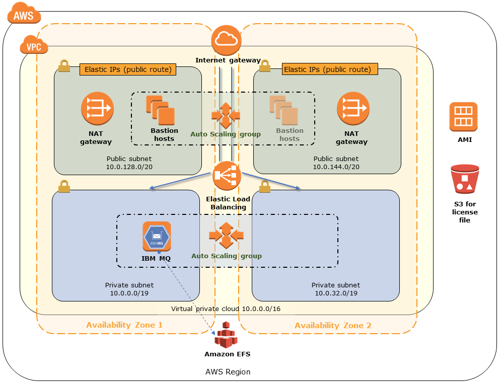 Quick Start architecture for IBM MQ on the AWS Cloud
