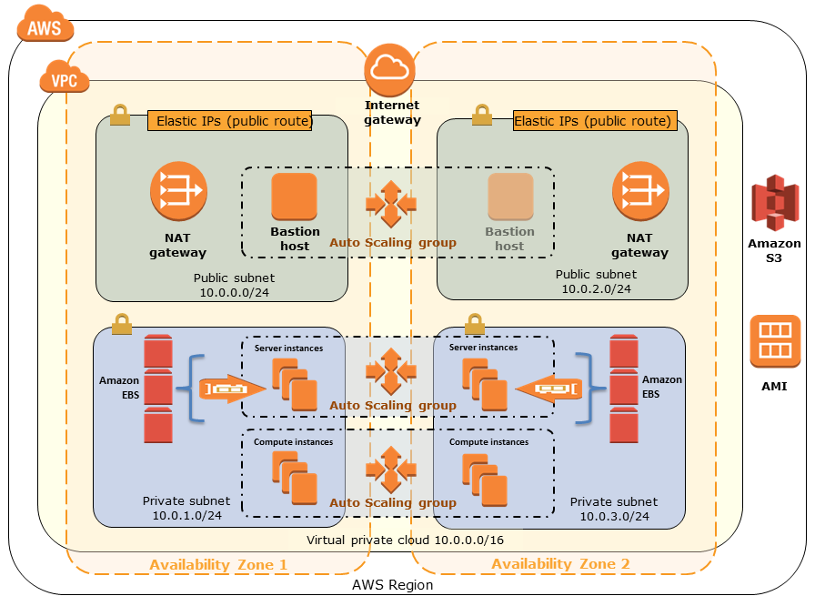 Quick Start architecture for IBM Spectrum Scale on the AWS Cloud