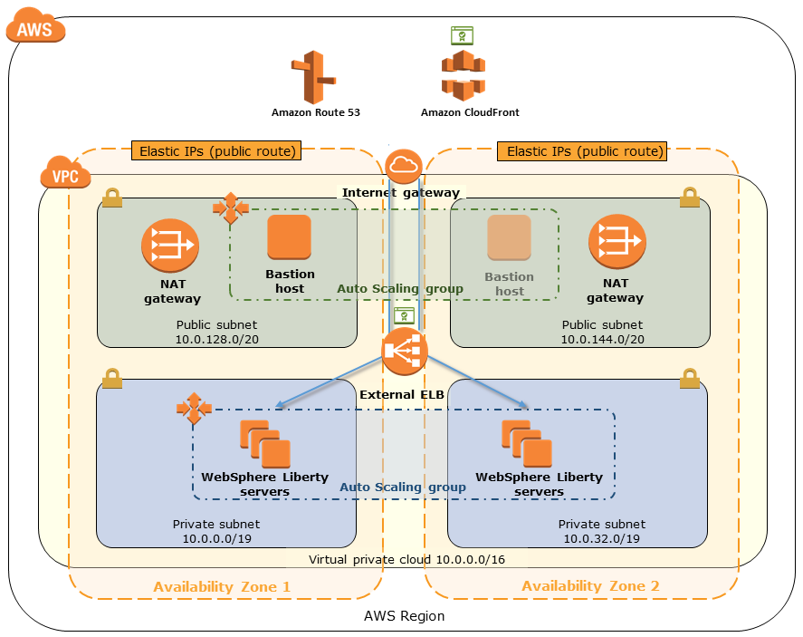 Quick Start architecture for IBM WebSphere Liberty on the AWS Cloud