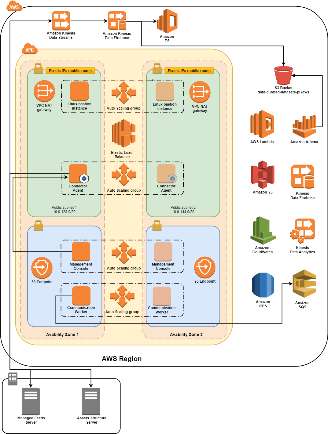 AWS Industrial Time Series Data Connector architecture