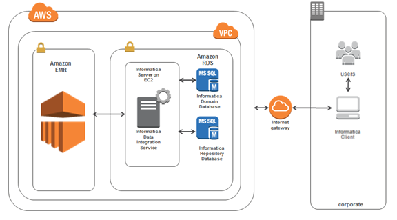 Quick Start architecture for Informatica Big Data Management (BDM) on the AWS Cloud