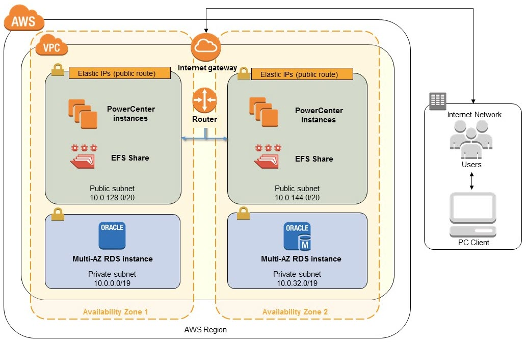AWS 雲端的 Informatica PowerCenter 快速入門架構