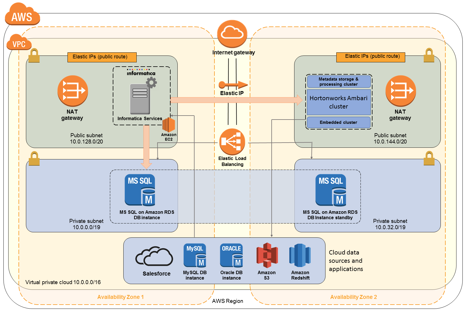 Quick Start architecture for Informatica Secure@Source on the AWS Cloud