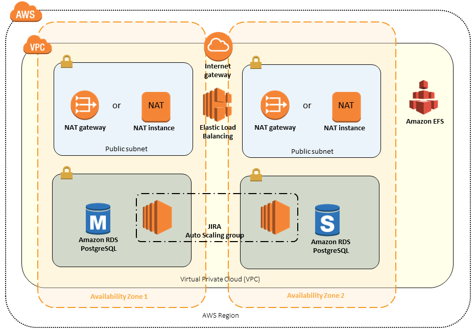 Quick Start architecture for JIRA on the AWS Cloud