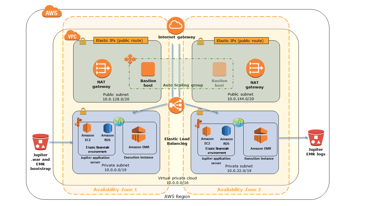 Quick Start architecture for Jupiter on the AWS Cloud