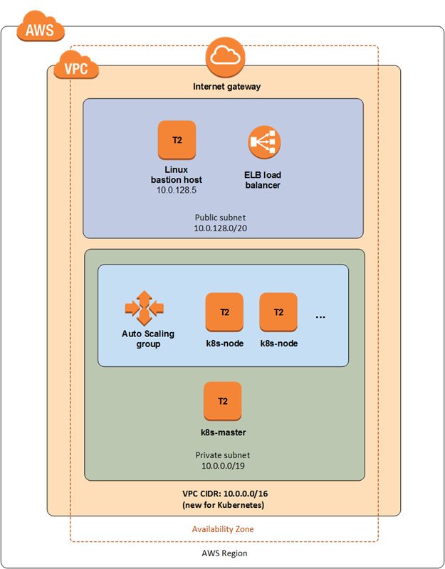 Quick Start architecture for Kubernetes on the AWS Cloud