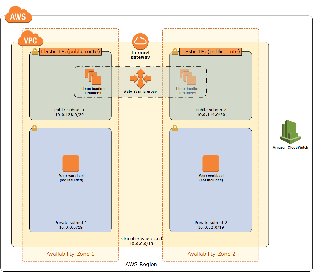 Arquitetura do Quick Start para hosts bastion do Linux na AWS