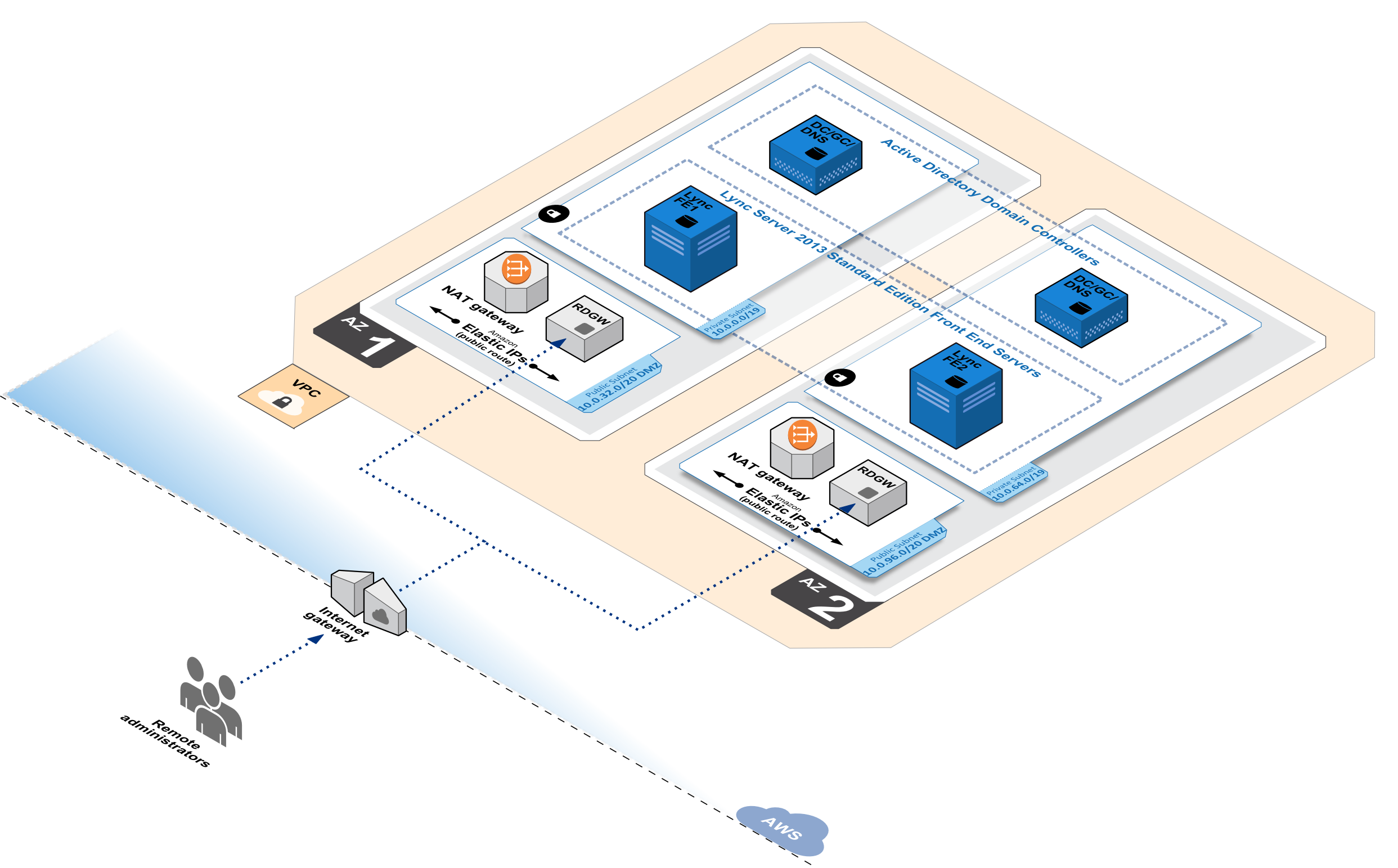 Quick Start architecture for Lync Server on the AWS Cloud