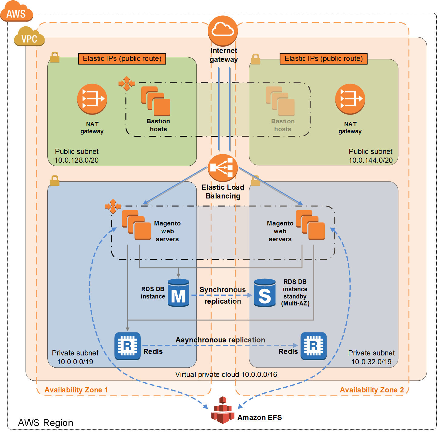 Magento on AWS architecture