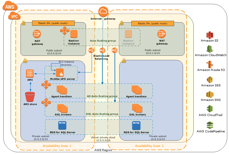 McAfee ePolicy Orchestrator (McAfee ePO) on AWS architecture