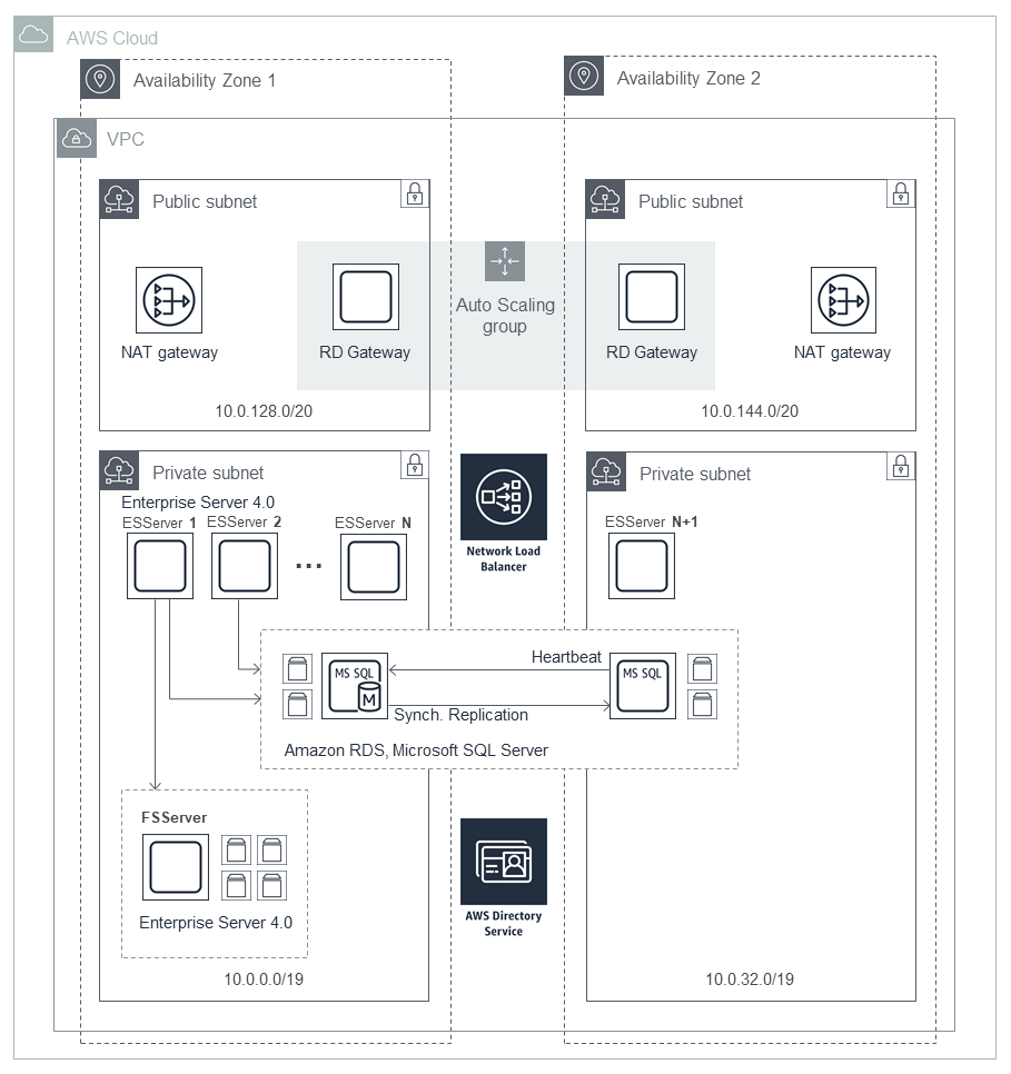 quick start architecture for micro focus enterprise server on aws