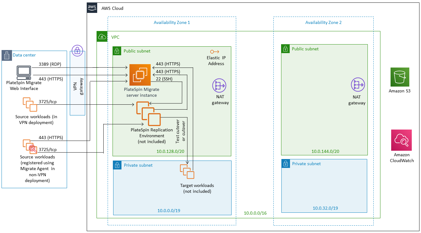 quick start architecture for micro focus platespin migrate on aws