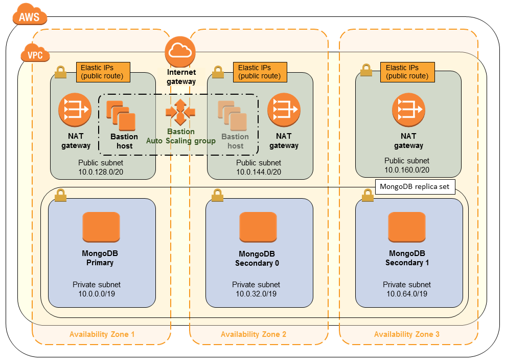 Quick Start architecture for MongoDB on the AWS Cloud