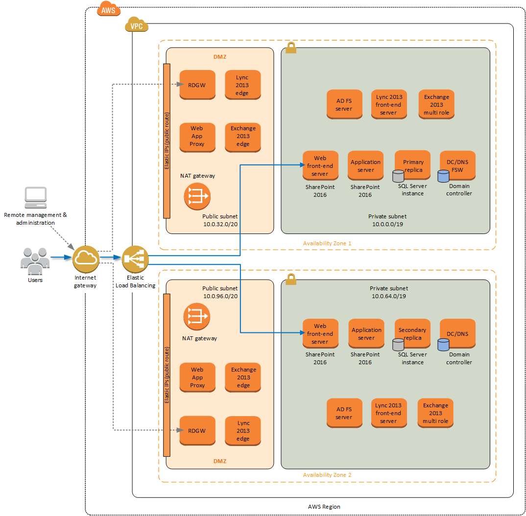 Quick Start architecture for Microsoft productivity servers on the AWS Cloud