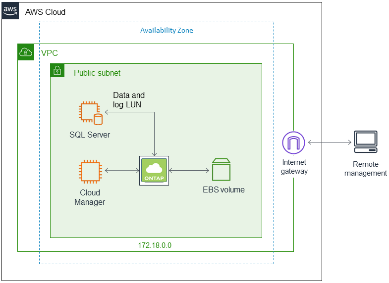 Quick Start architecture for NetApp Cloud Volumes ONTAP on the AWS Cloud