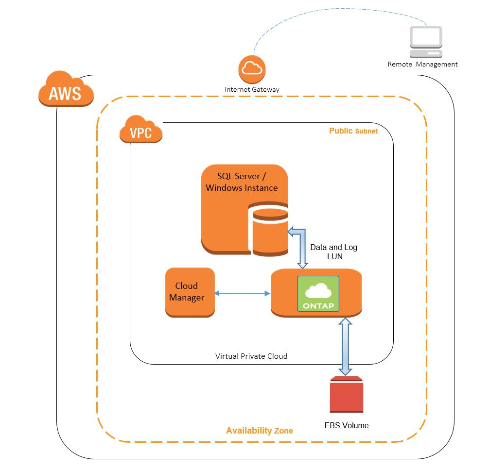 Quick Start architecture for NetApp ONTAP Cloud on the AWS Cloud