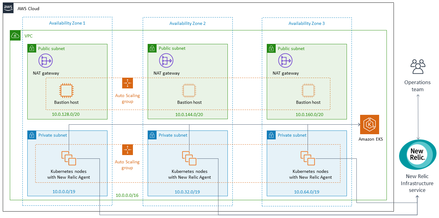 architecture diagram for new relic infrastructure on a w s