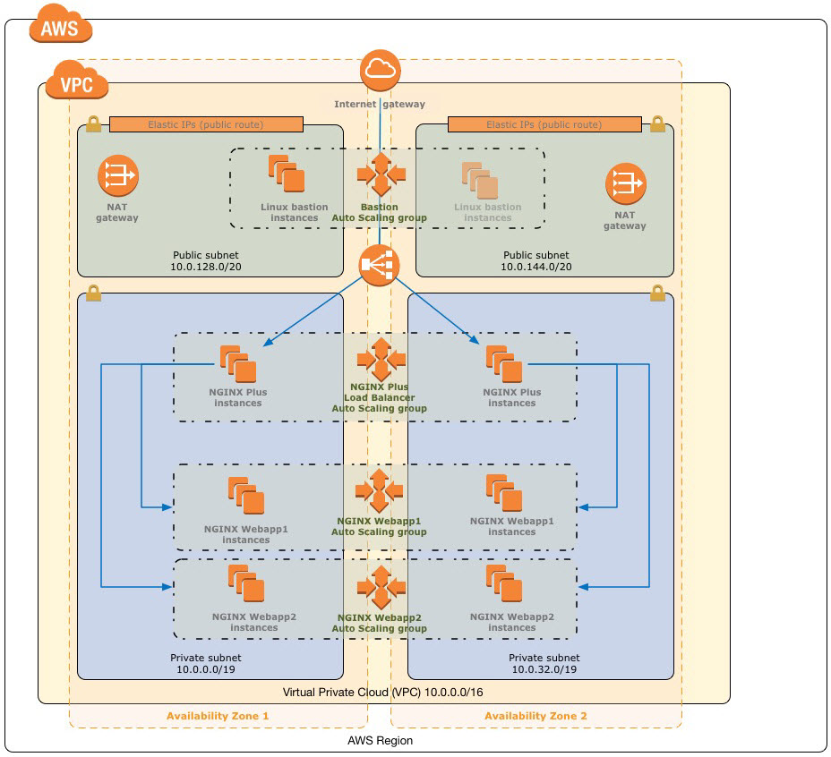 Quick Start architecture for NGINX Plus on the AWS Cloud