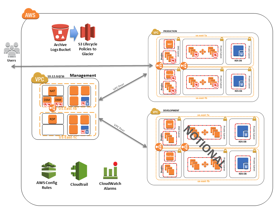 Quick Start architecture for NIST high-impact security controls on the AWS Cloud