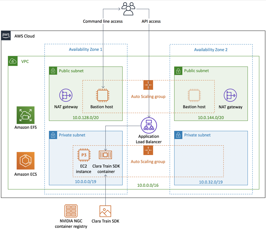 NVIDIA Clara Train SDK architecture on AWS