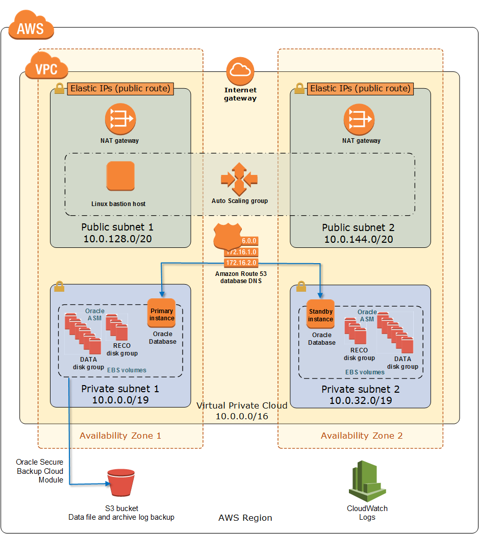 Oracle Database on AWS architecture