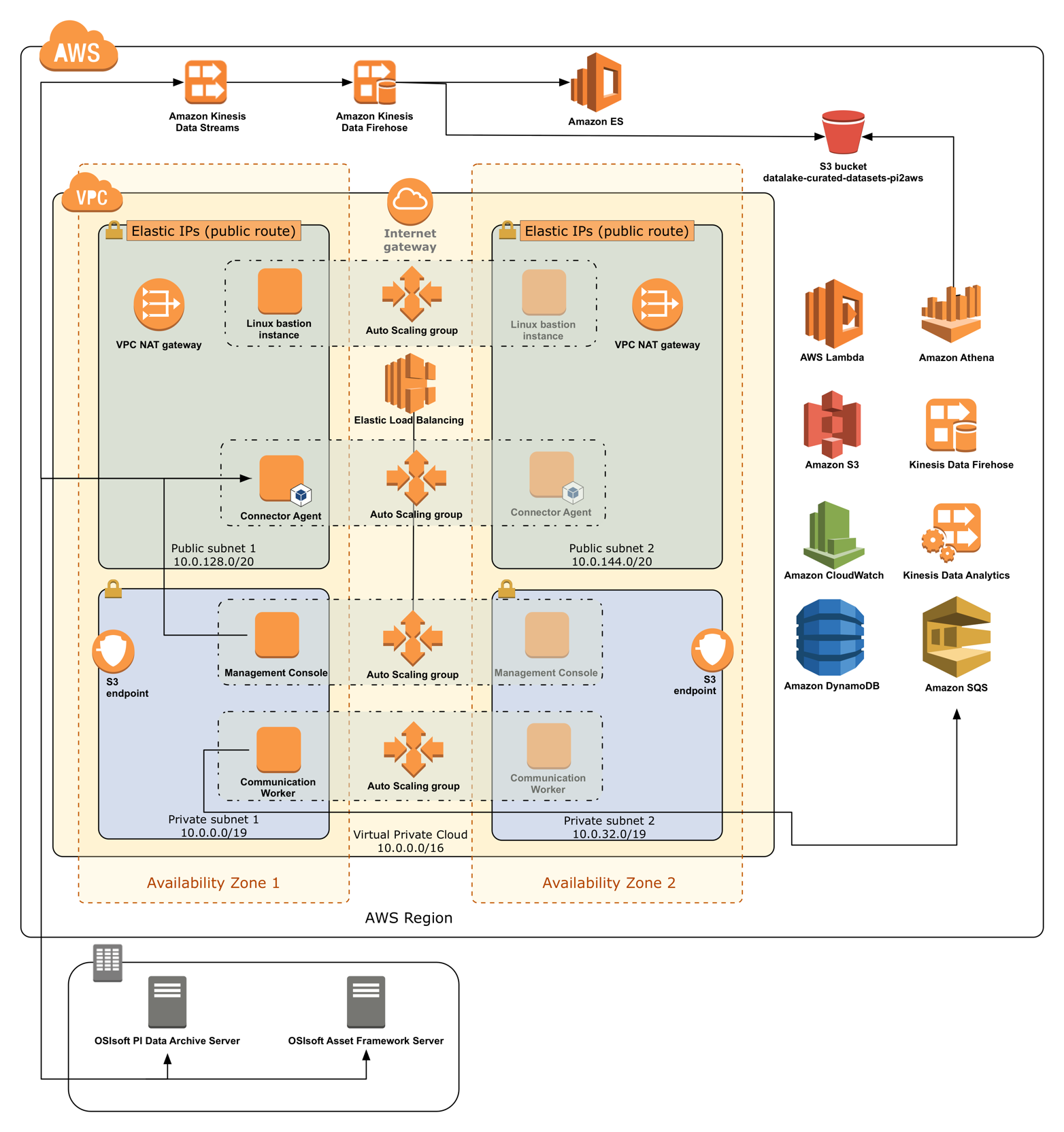 Quick Start architecture for OSIsoft PI System to AWS Connector on the AWS Cloud