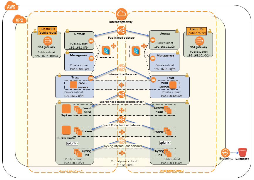Quick Start architecture for security and analytics in the AWS Cloud