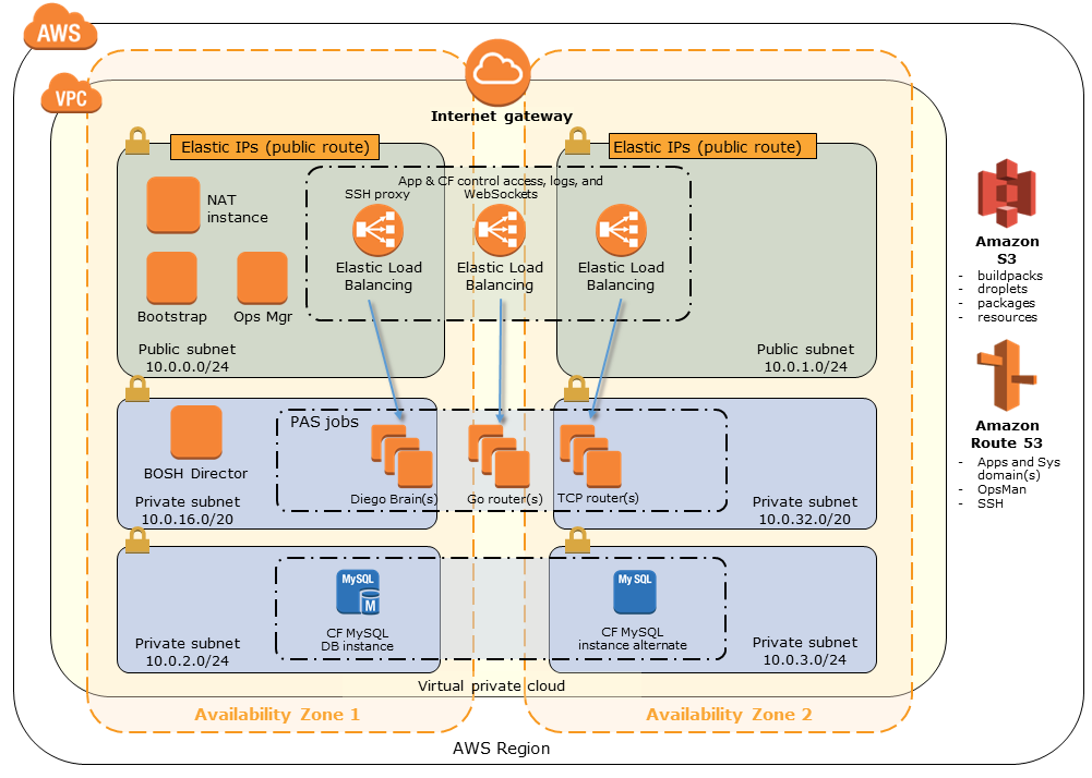Quick Start architecture for Pivotal Cloud Foundry on the AWS Cloud