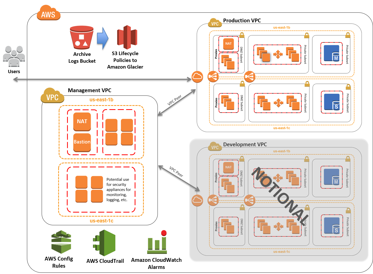 Quick Start architecture for PCI DSS compliance on the AWS Cloud
