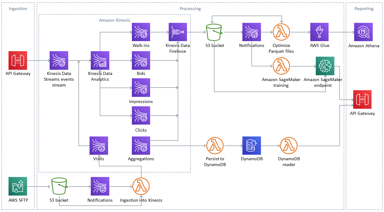 Diagram of Provectus Streaming Data Platform in the AWS Cloud