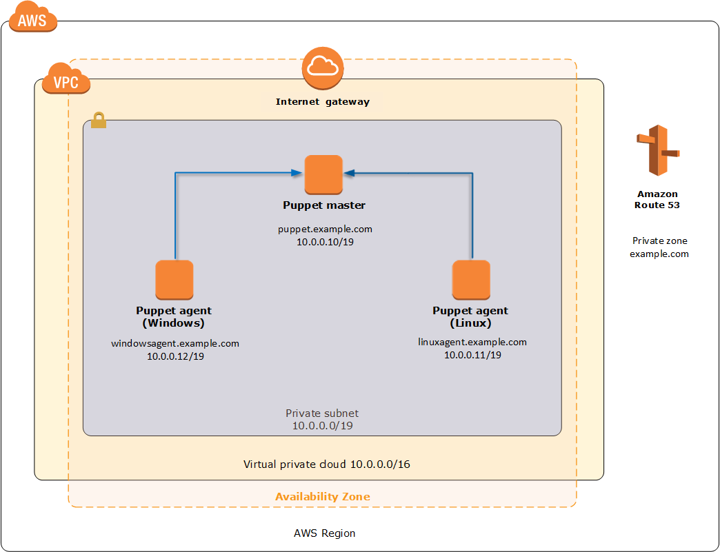 Quick Start architecture for Puppet master and agents on the AWS Cloud