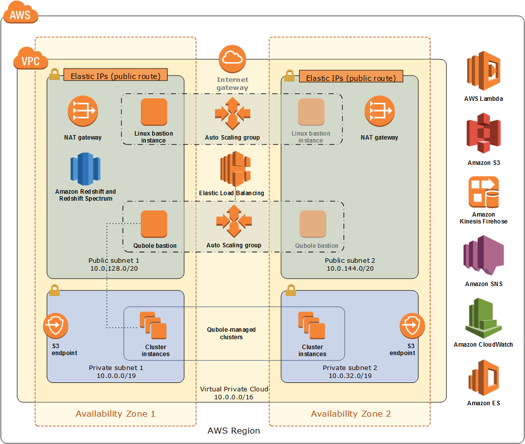 Quick Start architecture for Qubole on a data lake foundation in the AWS Cloud
