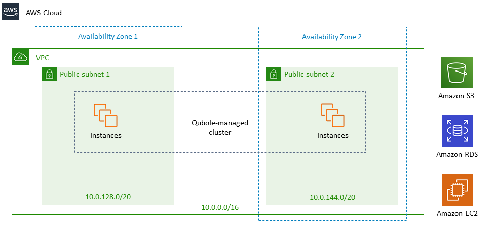 Quick Start architecture for Qubole on a data lake foundation on the AWS Cloud