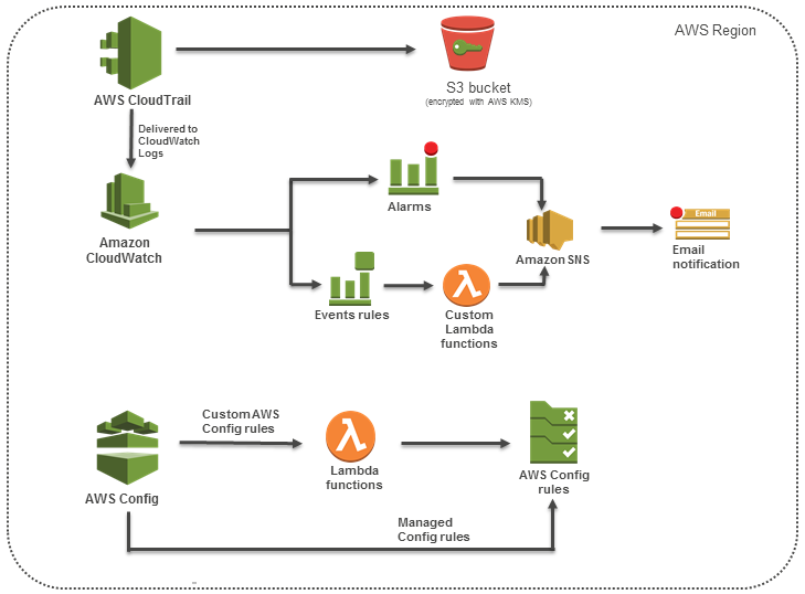 Quick Start architecture for CIS Benchmark compliance on the AWS Cloud