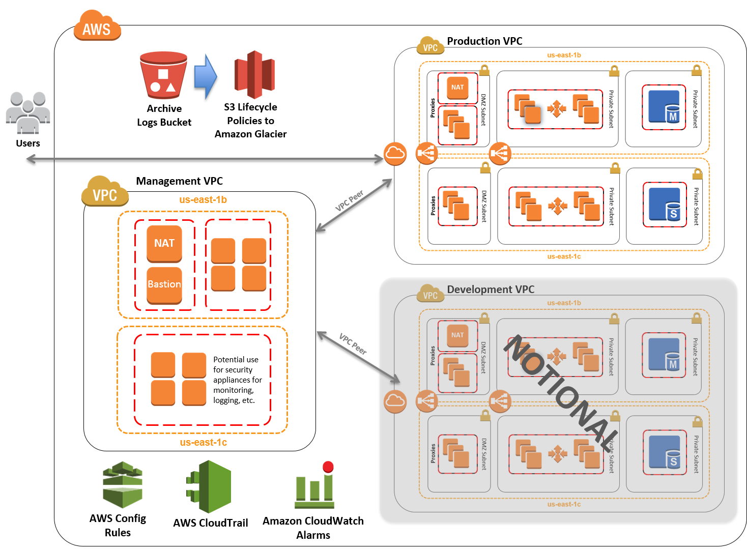 Architecture Quick Start pour CIS AWS Foundations Benchmark