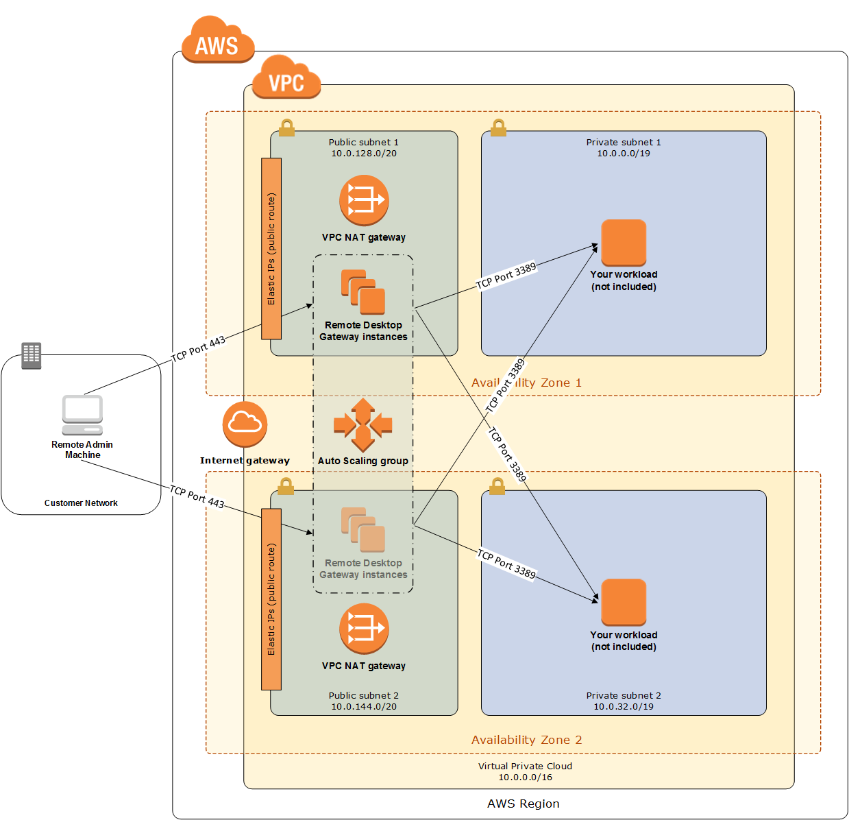 Remote Desktop Gateway on AWS - Quick Start