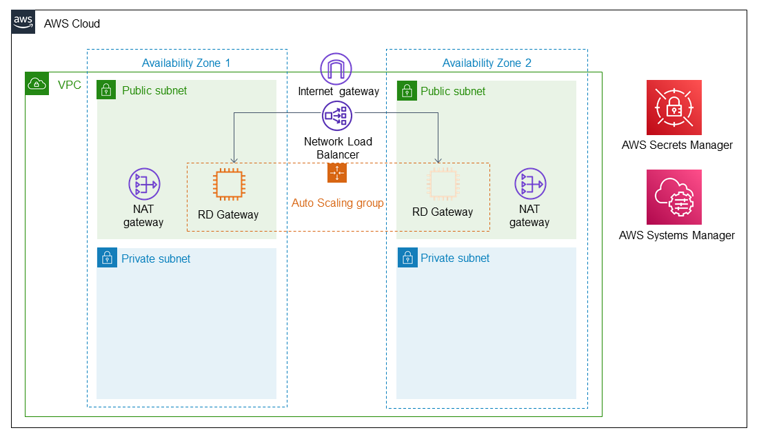 Quick Start architecture for Remote Desktop Gateway on the AWS Cloud