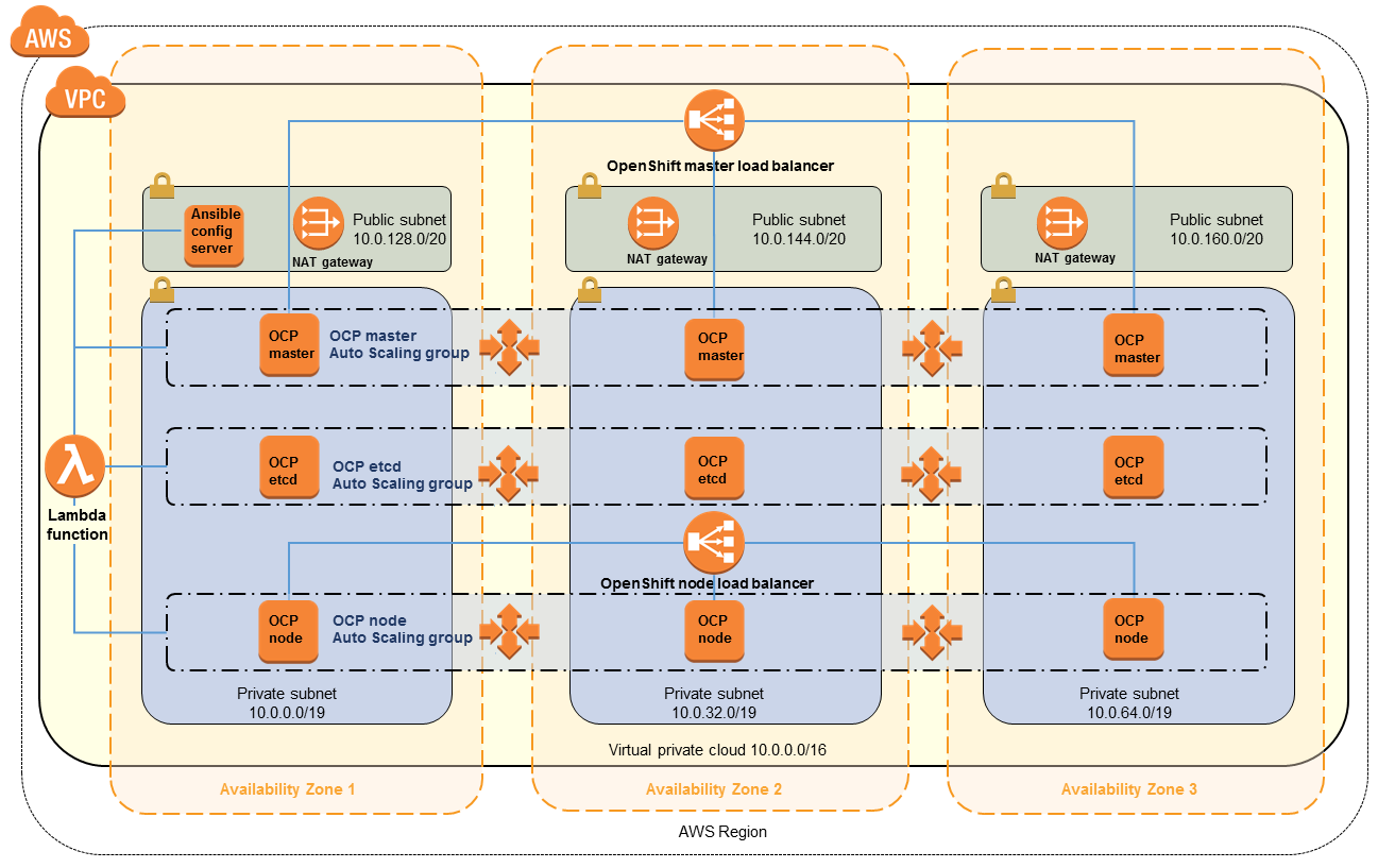 Quick Start architecture for OpenShift Container Platform on the AWS Cloud