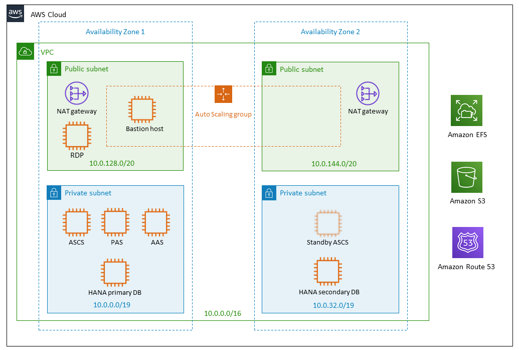 SAP S/4HANA on AWS architecture