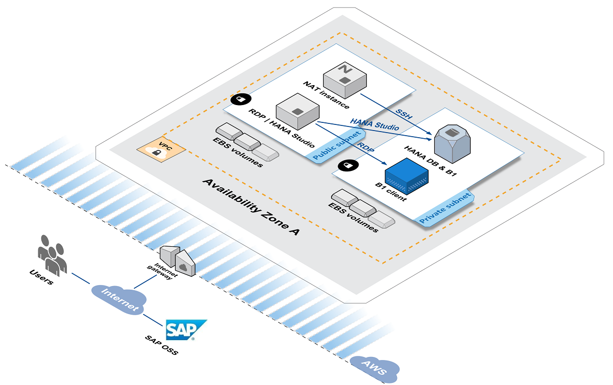 Quick Start architecture for SAP Business One, version for SAP HANA, on AWS