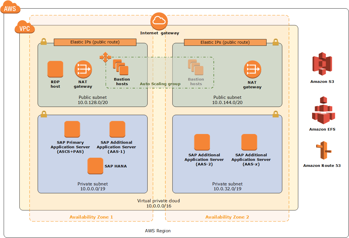 SAP NetWeaver on AWS architecture