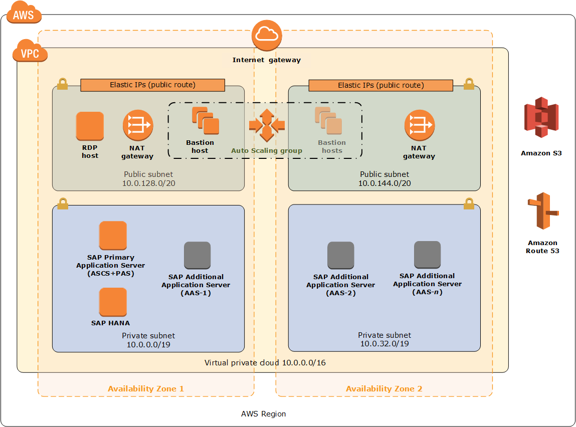 Quick Start architecture for SAP NetWeaver on the AWS Cloud